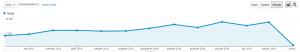 Liczba odwiedzin bloga vsprint.pl